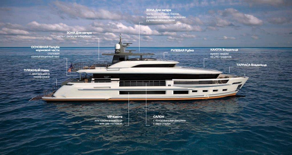 Яхта 115 Атлантик вид с боку